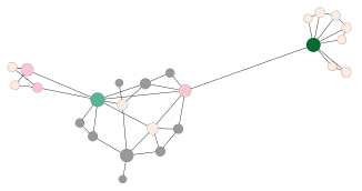 Example visualization of a social network. Node size and color depend on its degree. Therefore it is easy to identify central actors.